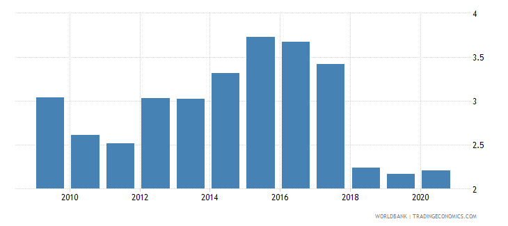 mali forest rents percent of gdp wb data