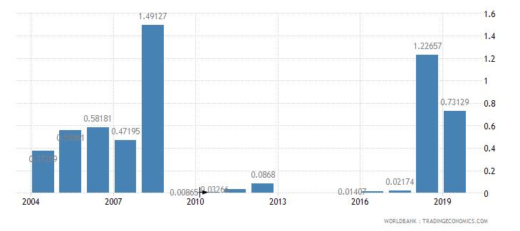 mali fuel exports percent of merchandise exports wb data