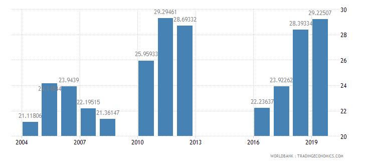 mali fuel imports percent of merchandise imports wb data