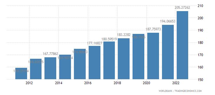 mali gdp deflator base year varies by country wb data