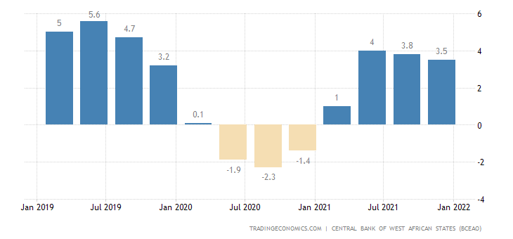 Mali GDP Annual Growth Rate