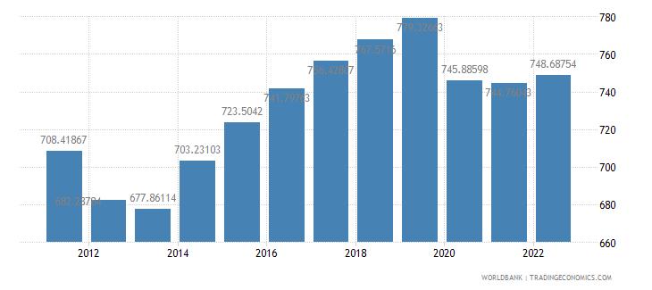 mali gdp per capita constant 2000 us dollar wb data
