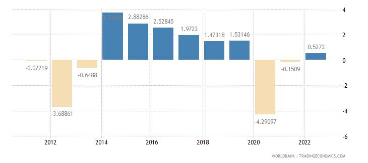 mali gdp per capita growth annual percent wb data