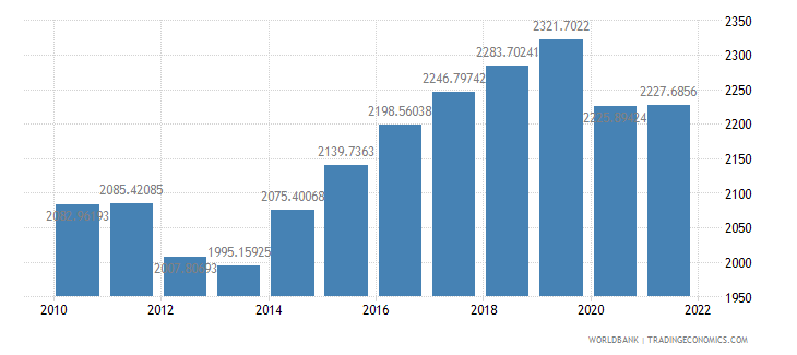 mali gdp per capita ppp constant 2005 international dollar wb data