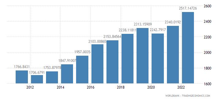 mali gdp per capita ppp us dollar wb data