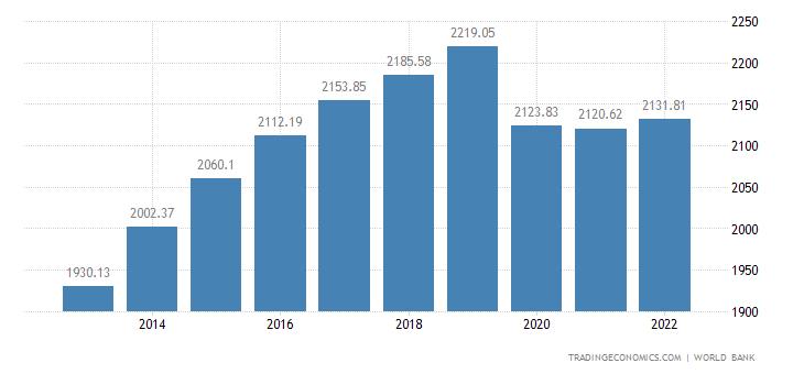 Mali GDP per capita PPP