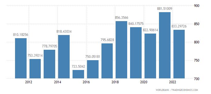 mali gdp per capita us dollar wb data
