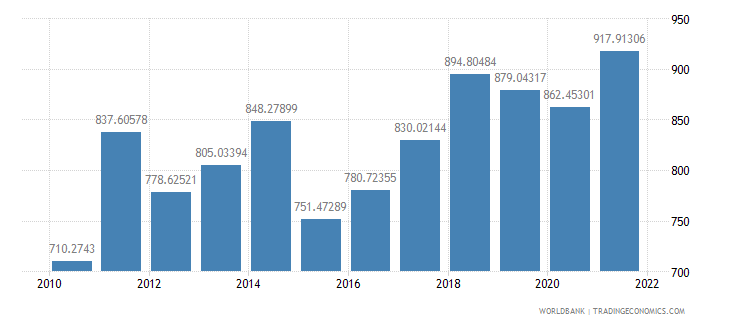 mali gdp per capita us dollar wb data