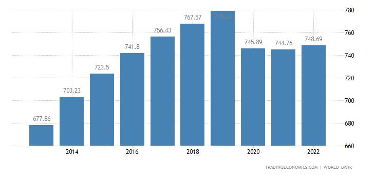 Mali GDP per capita