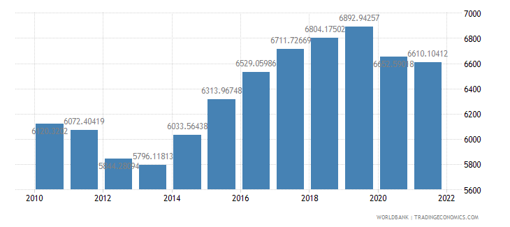 mali gdp per person employed constant 1990 ppp dollar wb data