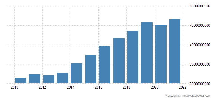 mali gdp ppp constant 2005 international dollar wb data