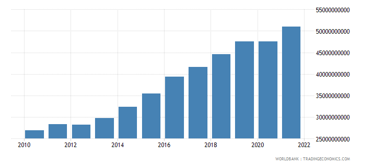 mali gdp ppp us dollar wb data