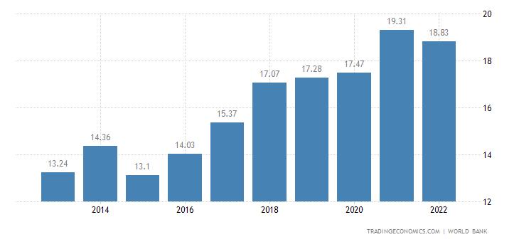 Mali GDP