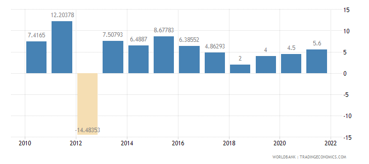 mali general government final consumption expenditure annual percent growth wb data