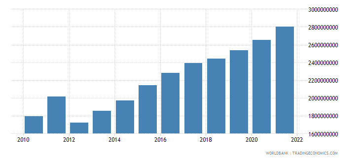 mali general government final consumption expenditure constant 2000 us dollar wb data