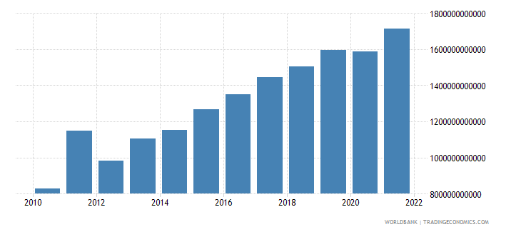 mali general government final consumption expenditure current lcu wb data