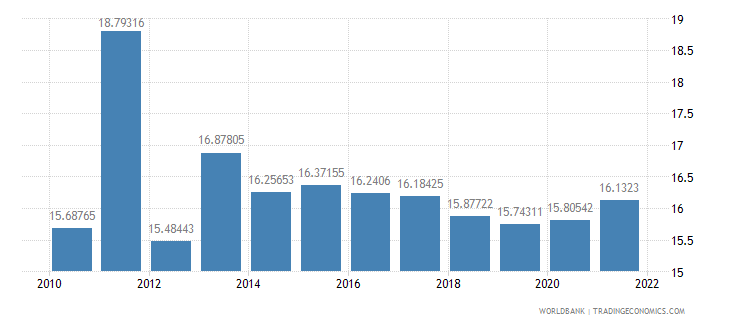 mali general government final consumption expenditure percent of gdp wb data