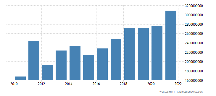 mali general government final consumption expenditure us dollar wb data