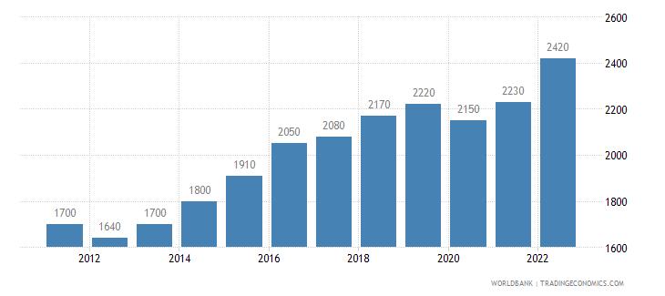 mali gni per capita ppp us dollar wb data