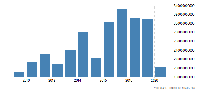 mali goods and services expense current lcu wb data