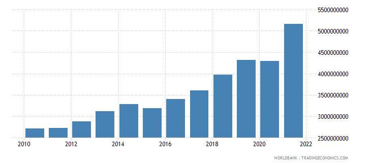 mali goods imports bop us dollar wb data