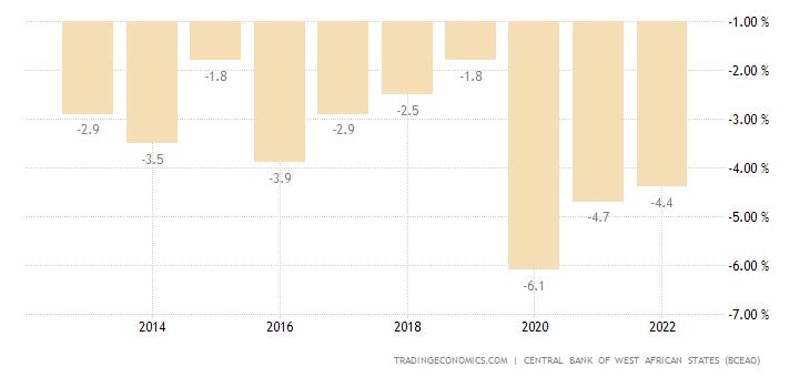 Mali Government Budget
