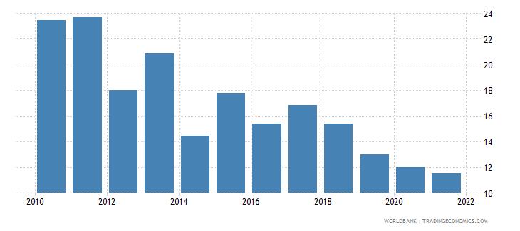 mali government effectiveness percentile rank wb data