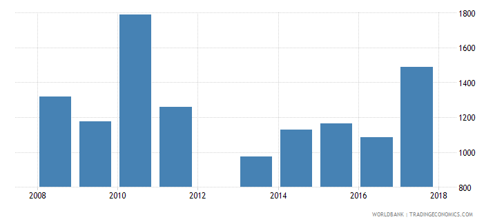 mali government expenditure per upper secondary student constant ppp$ wb data