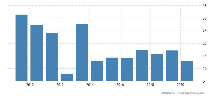 mali grants and other revenue percent of revenue wb data
