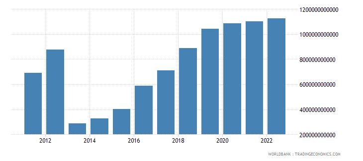 mali gross domestic savings current lcu wb data
