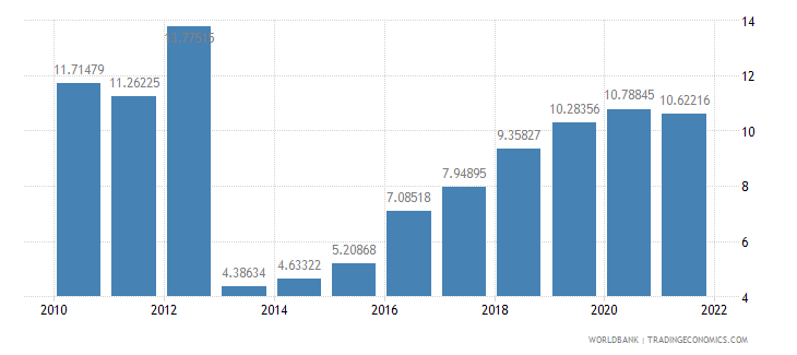 mali gross domestic savings percent of gdp wb data