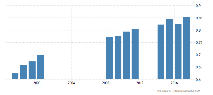 mali gross enrolment ratio primary to tertiary gender parity index gpi wb data