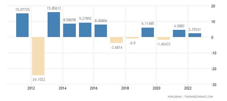 mali gross fixed capital formation annual percent growth wb data