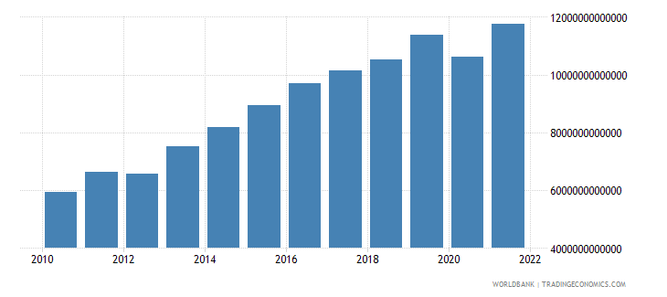 mali gross national expenditure current lcu wb data