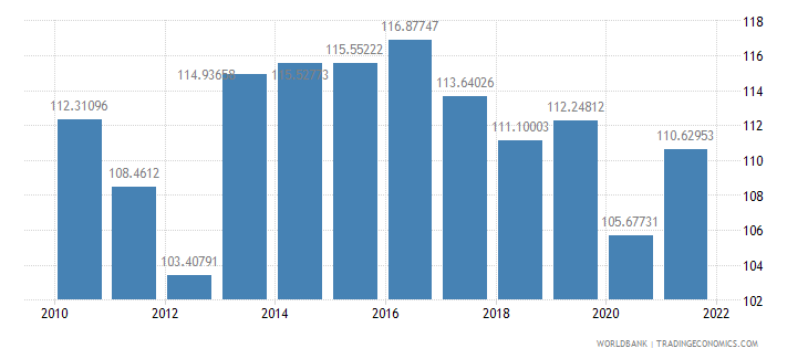 mali gross national expenditure percent of gdp wb data