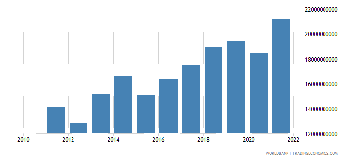 mali gross national expenditure us dollar wb data
