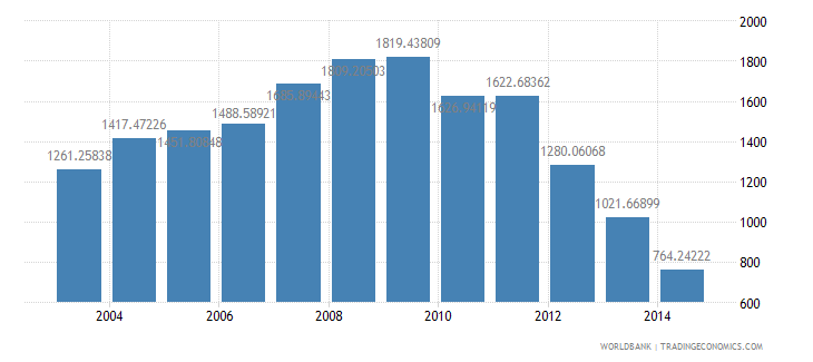 mali health expenditure per capita us dollar wb data