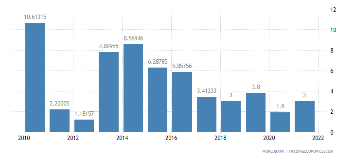 mali household final consumption expenditure annual percent growth wb data