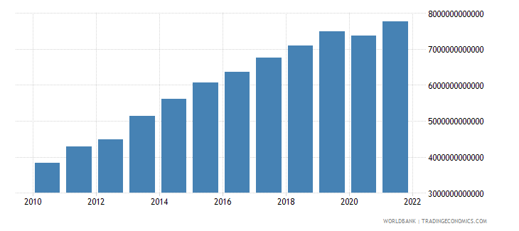 mali household final consumption expenditure current lcu wb data