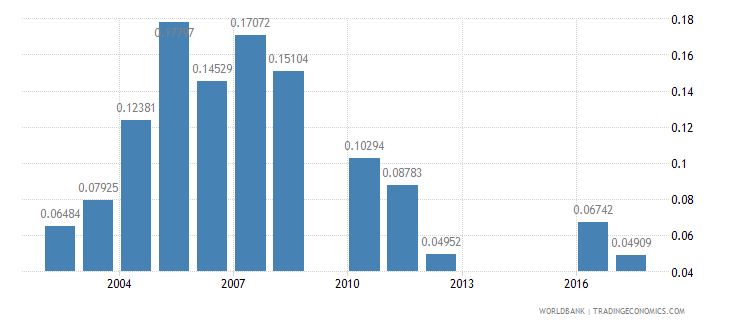 mali ict goods exports percent of total goods exports wb data