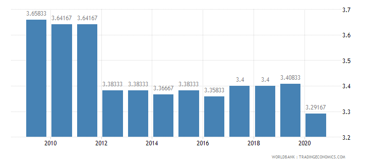 mali ida resource allocation index 1 low to 6 high wb data
