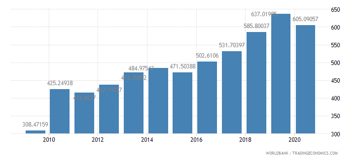 mali import value index 2000  100 wb data