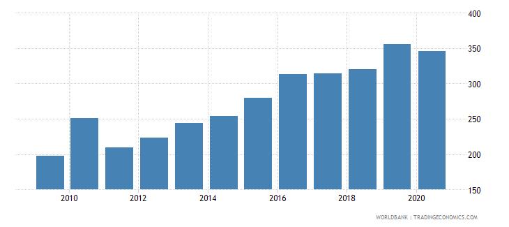 mali import volume index 2000  100 wb data