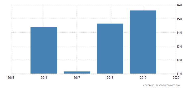 mali imports japan motor vehicles transport goods