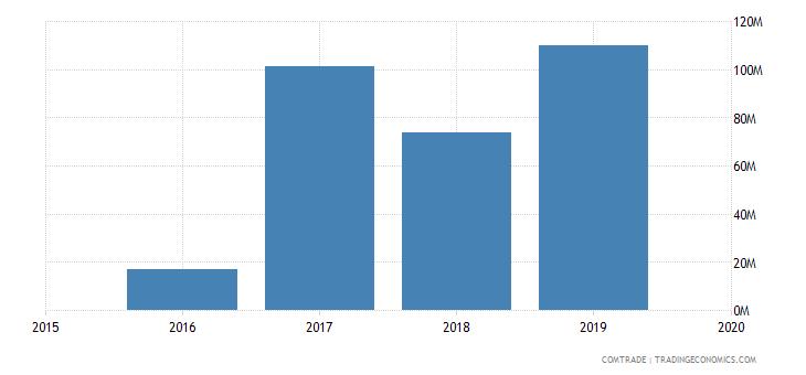mali imports niger