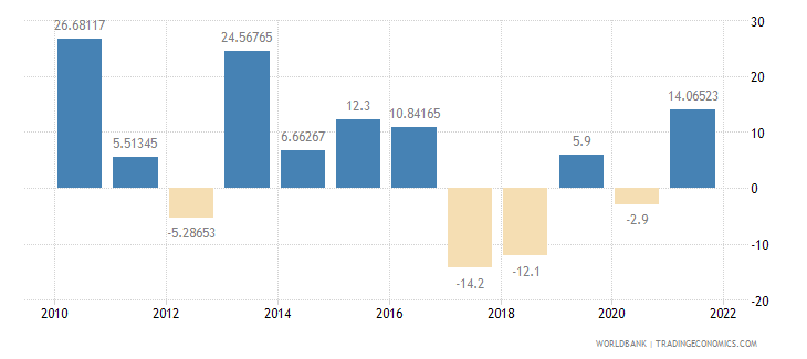 mali imports of goods and services annual percent growth wb data