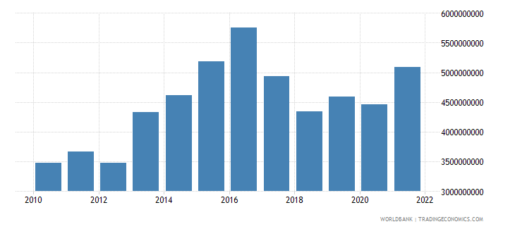 mali imports of goods and services constant 2000 us dollar wb data
