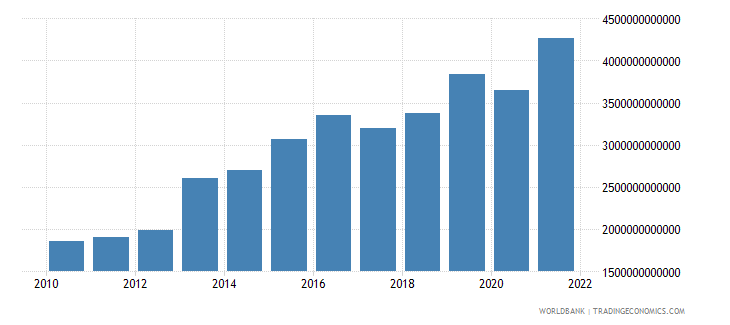 mali imports of goods and services current lcu wb data