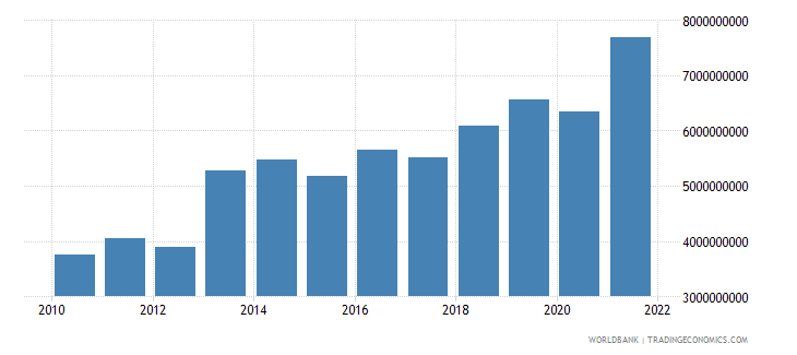 mali imports of goods and services us dollar wb data