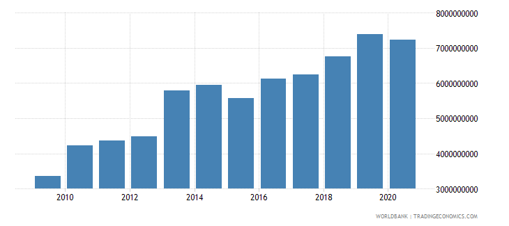 mali imports of goods services and income bop us dollar wb data